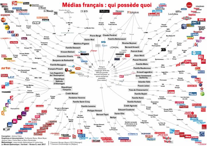 oligarchie médiatique